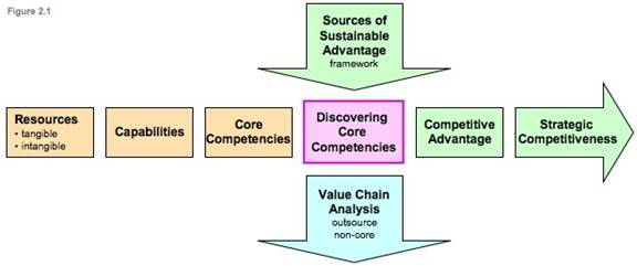 importance of value chain analysis pdf